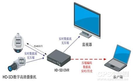 HD-SDI系统拓扑图