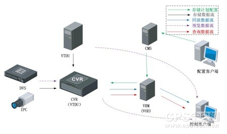 CVR数据流拓扑图
