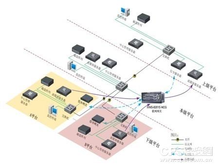 联网网关的架构平台