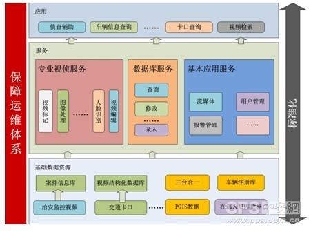 公安视频监控平台逻辑架构